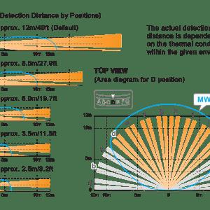 OPTEX – VXI-AM Ενσύρματος υπέρυθρος εξωτερικός ανιχνευτής κίνησης  2 πυροηλεκτρικών στοιχείων με τεχνολογία antimasking.